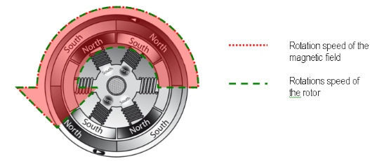 ec-motor-rotation