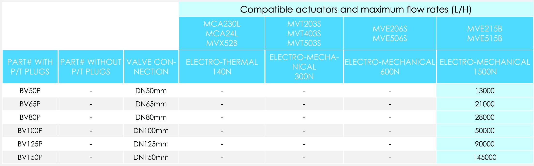 BV_actuator